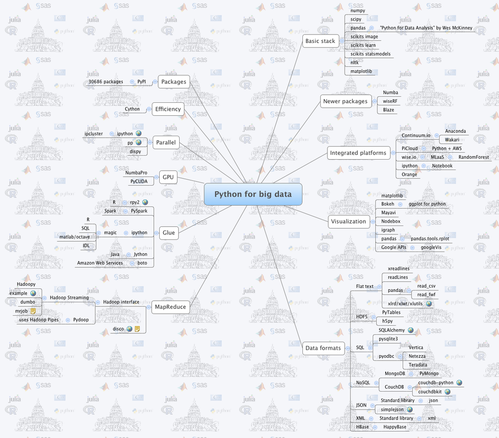 Mind Map of python Packages