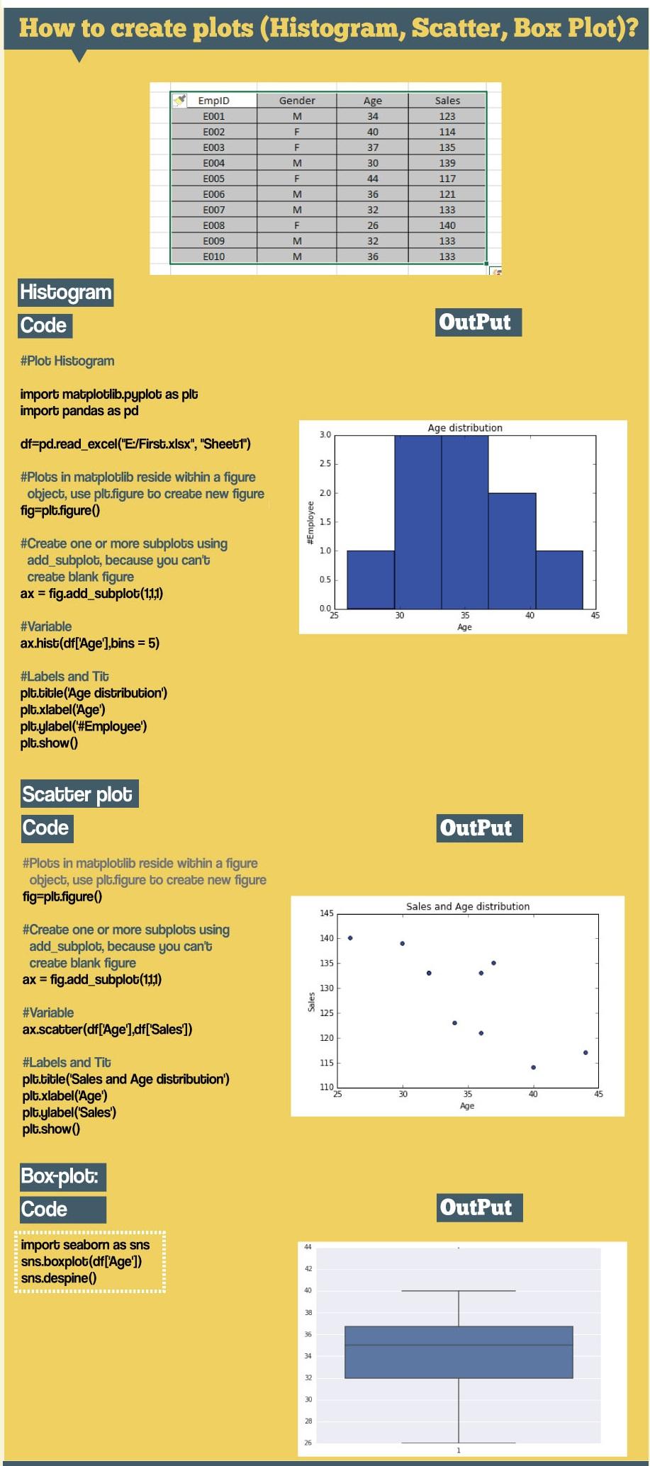 matplot_hist_scatter_box_plot