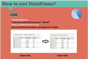 Panda_sort_table